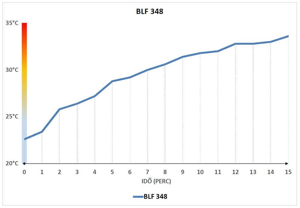 BLF348 hődiagram