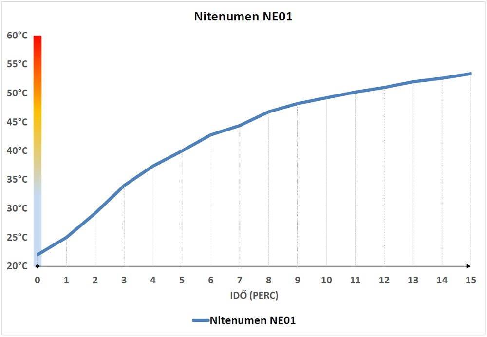 Nitenumen NE01 hőmérséklet diagram