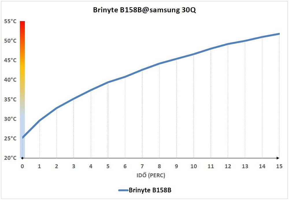 Brinyte B158B hőtermelés