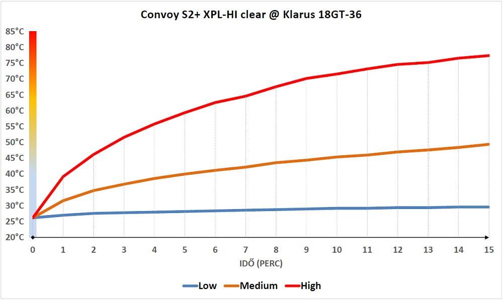 Convoy S2+ XPL-HI hőtermelése