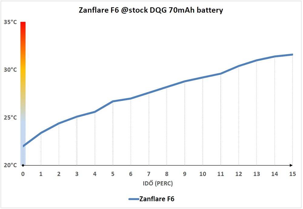 Zanflare F6 hőtermelés