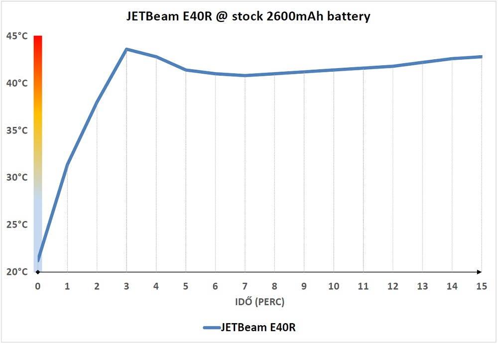 JETBeam E40R hőtermelés
