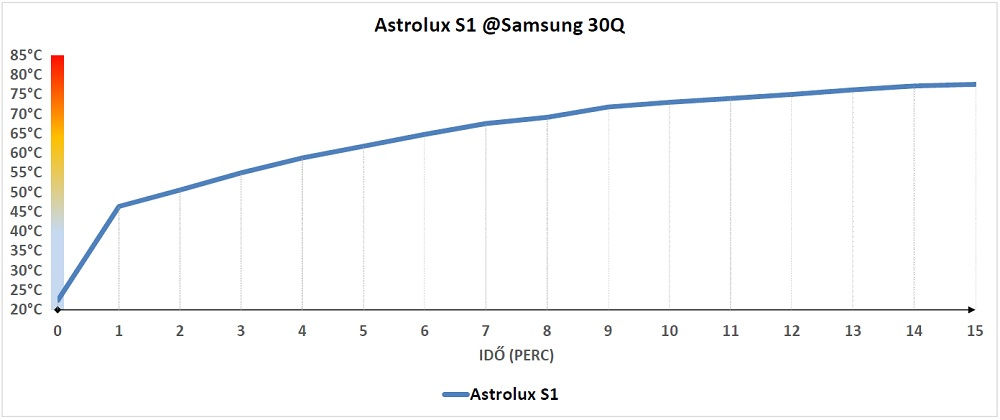 Astrolux S1 hőtermelése