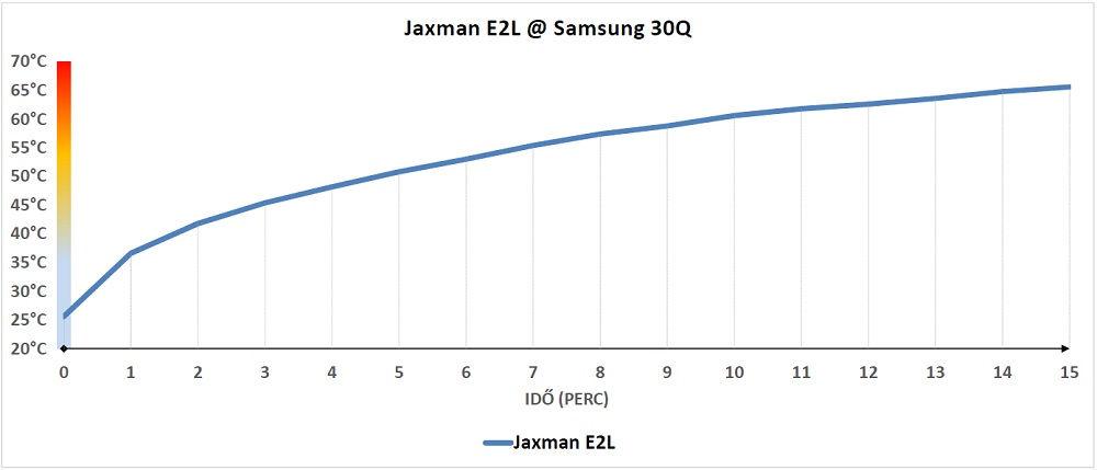 Jaxman E2L hőtermelés
