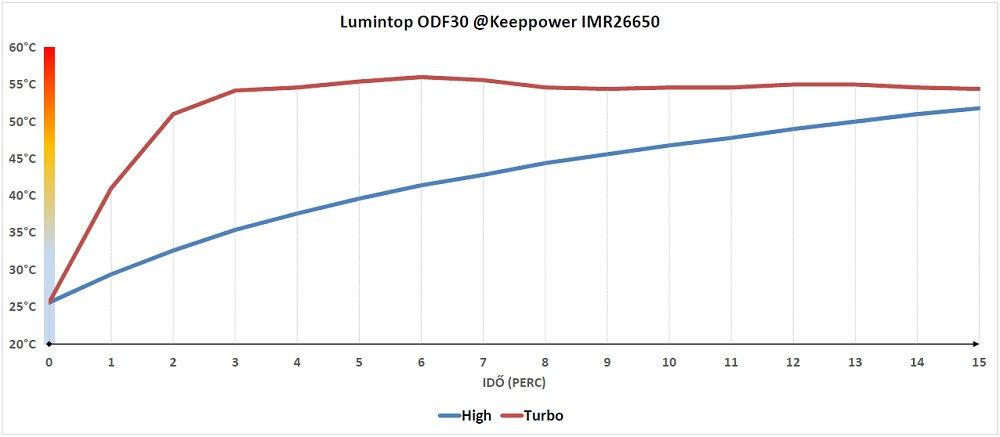 Lumintop ODF30 hőtermelése