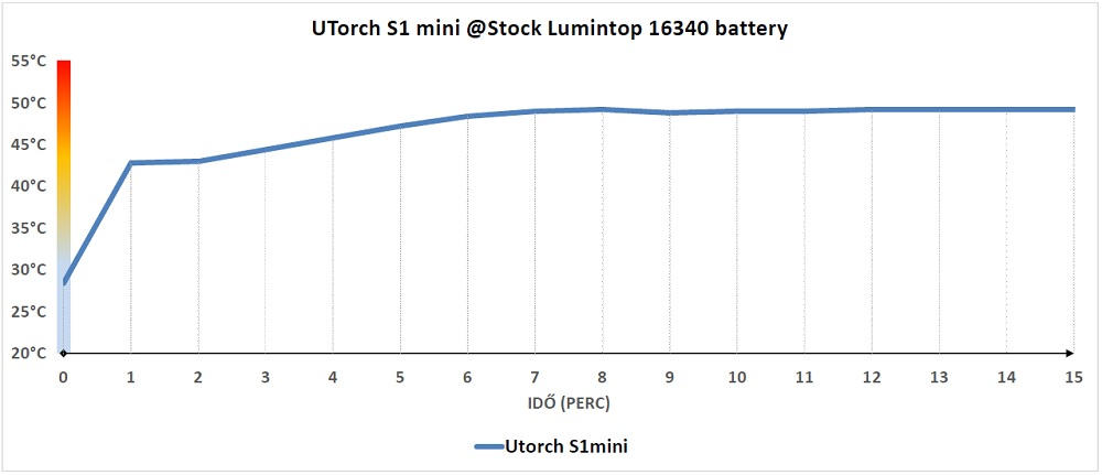 UTorch S1 mini hőtermelése