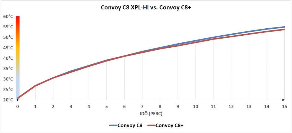 Convoy C8+ hőtermelése