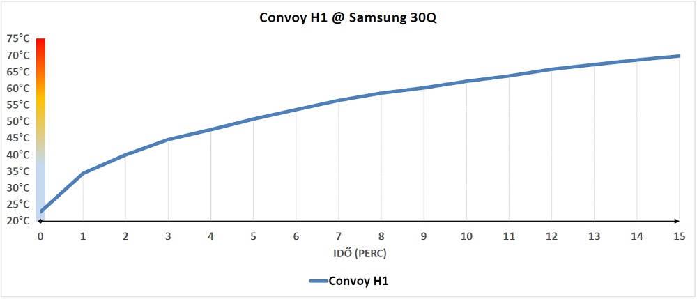 Convoy H1 hőtermelés