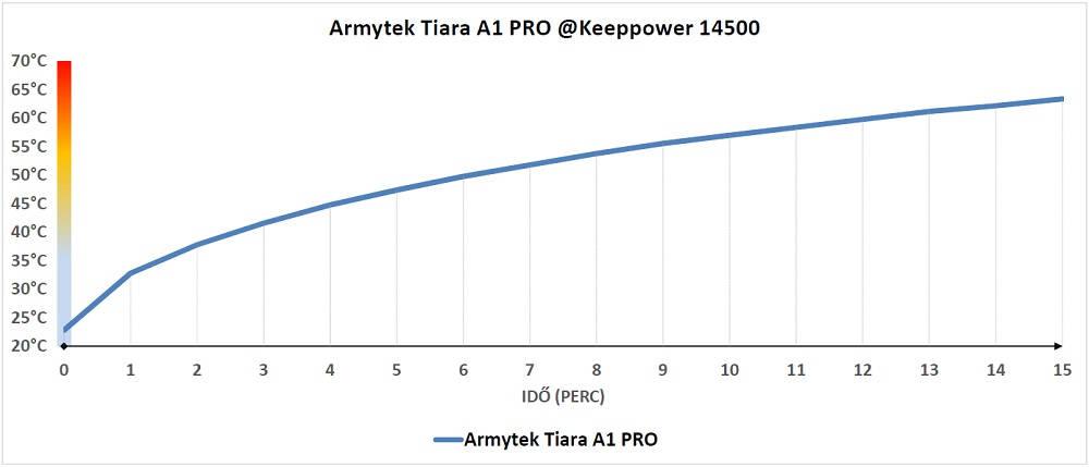 Armytek Tiara A1 PRO hőtermelés