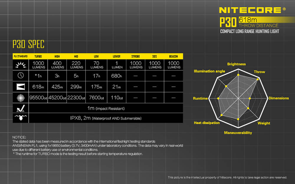 Nitecore P30 specification banner