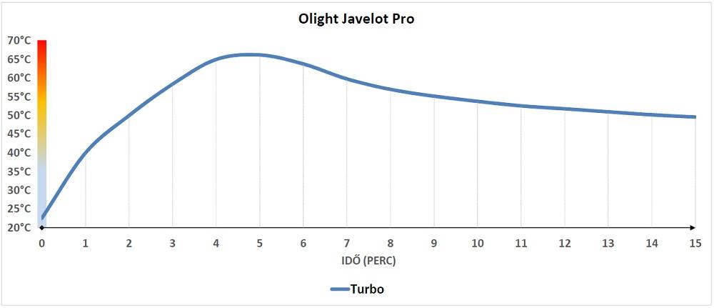 Olight Javelot Pro hő