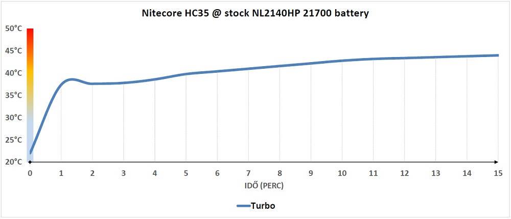 Nitecore HC35 hőtermelés