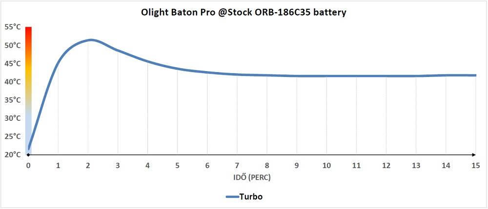 Olight Baton Pro hőtermelés