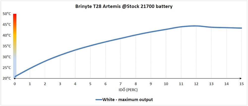 Brinyte T28 Artemis hőtermelés