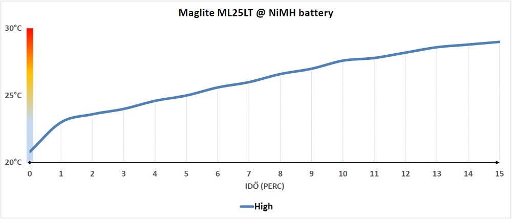 Maglite ML25LT hőtermelés