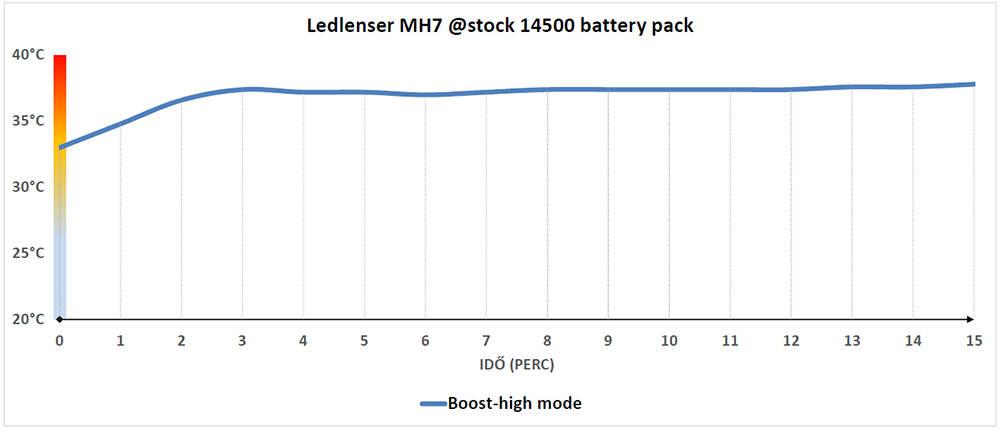 Ledlenser MH7 hőtermelés
