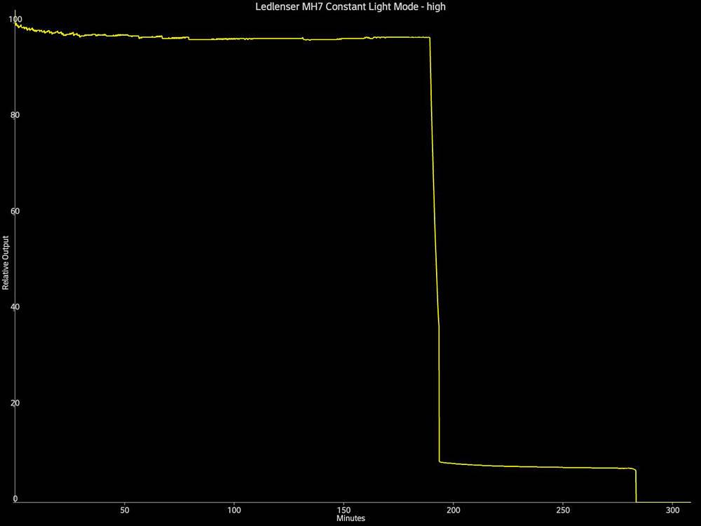 Ledlenser MH7 constant mode