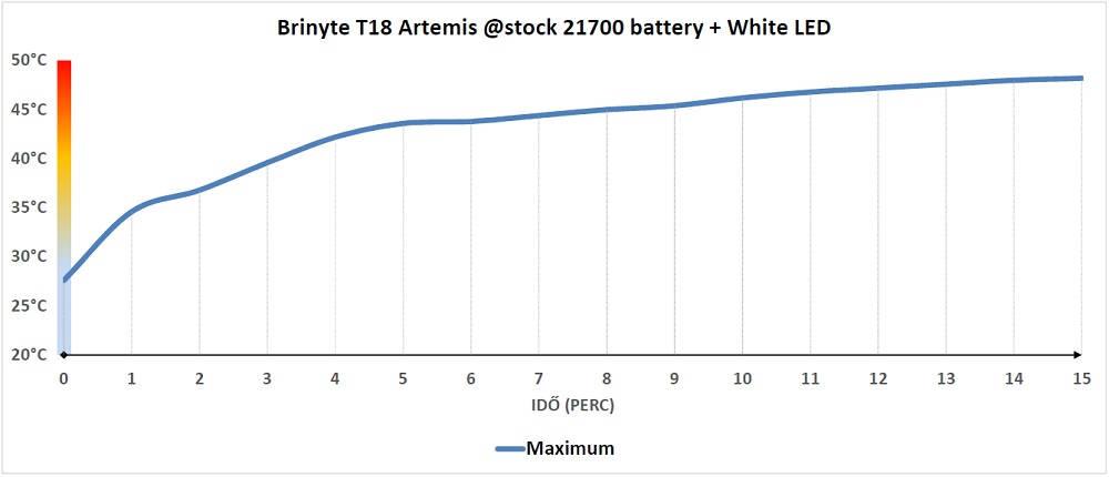 Brinyte T18 Artemis hőtermelés