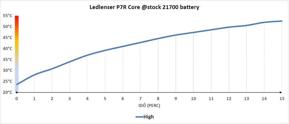 Ledlenser P7R Core hőtermelése
