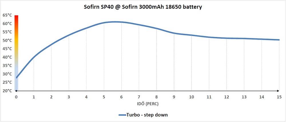 Sofirn SP40 hőtermelése