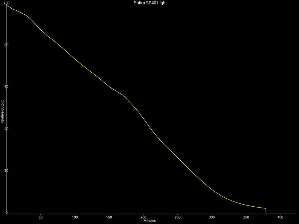 Sofirn SP40 futásidő magas