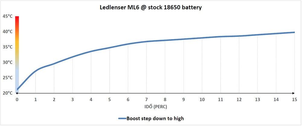 Ledlenser ML6 hőtermelés