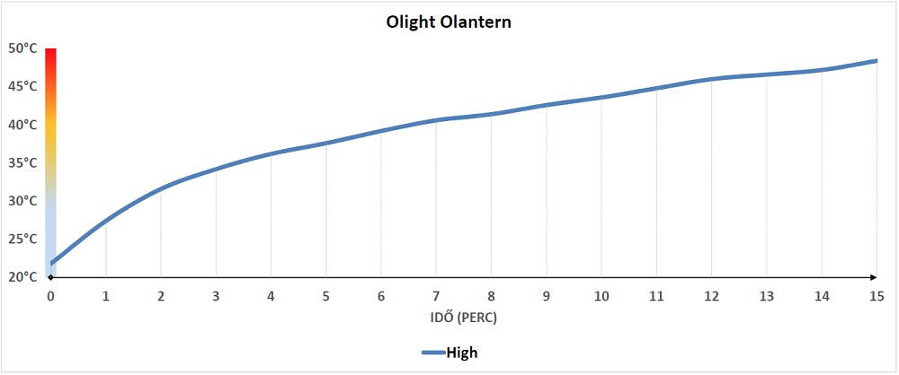 Olight Olantern hőtermelése