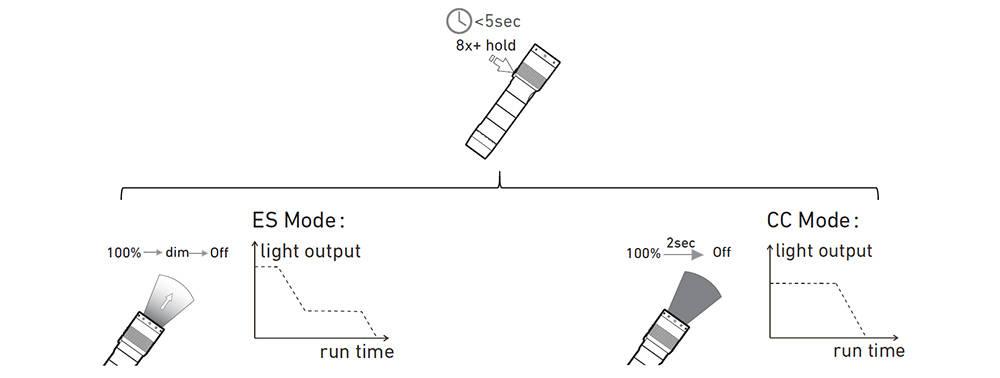 Ledlenser MT14 energy mode